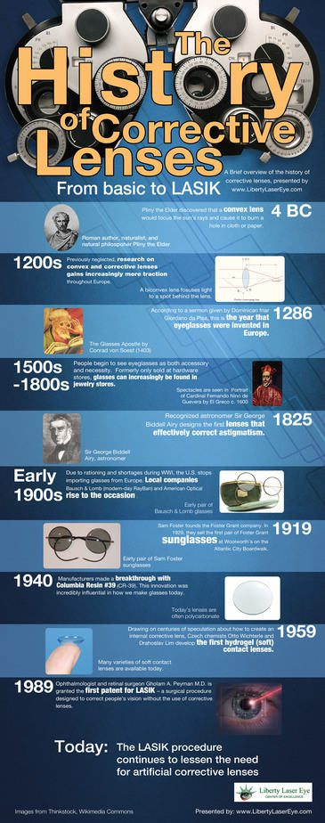 Timeline: A History of Corrective Lenses